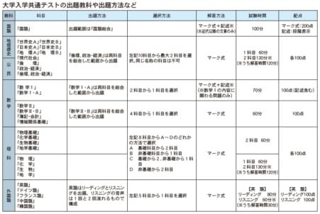 大学入試改革、21年に提言延期 文科省検討 ...