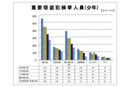 少年犯罪、減る傾向に – 日本教育新聞電子版 NIKKYOWEB