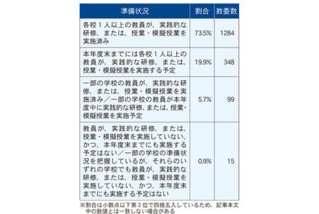 プログラミング教育の準備状況 市町村教委7%「まだ」 – 日本教育新聞 ...