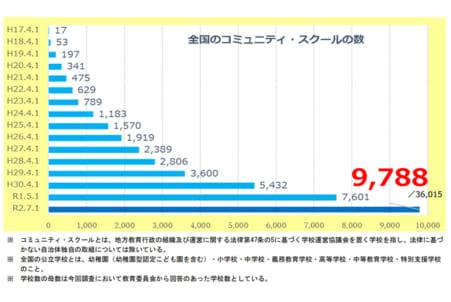 コミュニティ・スクール、27%の学校で導入 文科省調査 – 日本教育新聞 ...